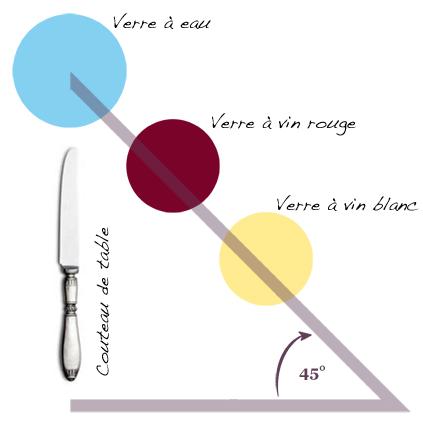 verre a vin place